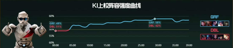 【战报】DBL有力使不出 GRF稳步运营拿下比赛